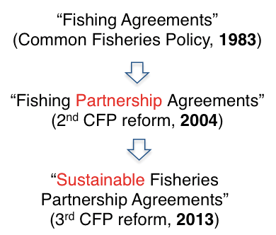 Evolution of the agreements' names over the successive CFP reforms ©Charlène Jouanneau