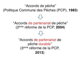 Evolution de l'intitulé des accords au cours des réformes successives de la Politique Commune des Pêches ©Charlène Jouanneau