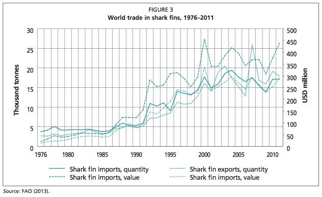 Imports et exports mondiaux d'ailerons de requins (en quantité et valeur)